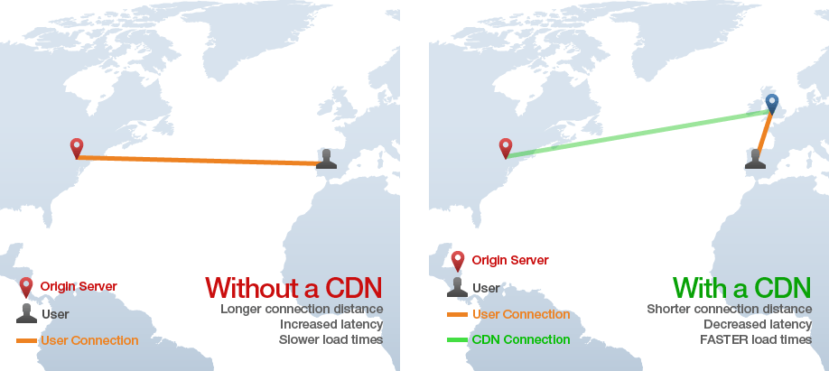 comparison of direct connection versus cdn
