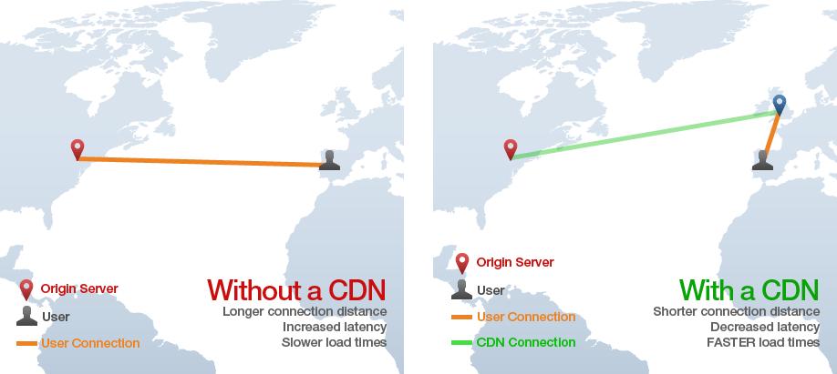 CDN - Conten Delivery Network