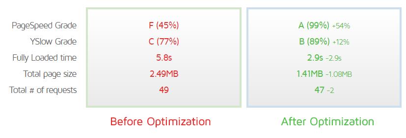WordPress Optimization Guide - GTmetrix