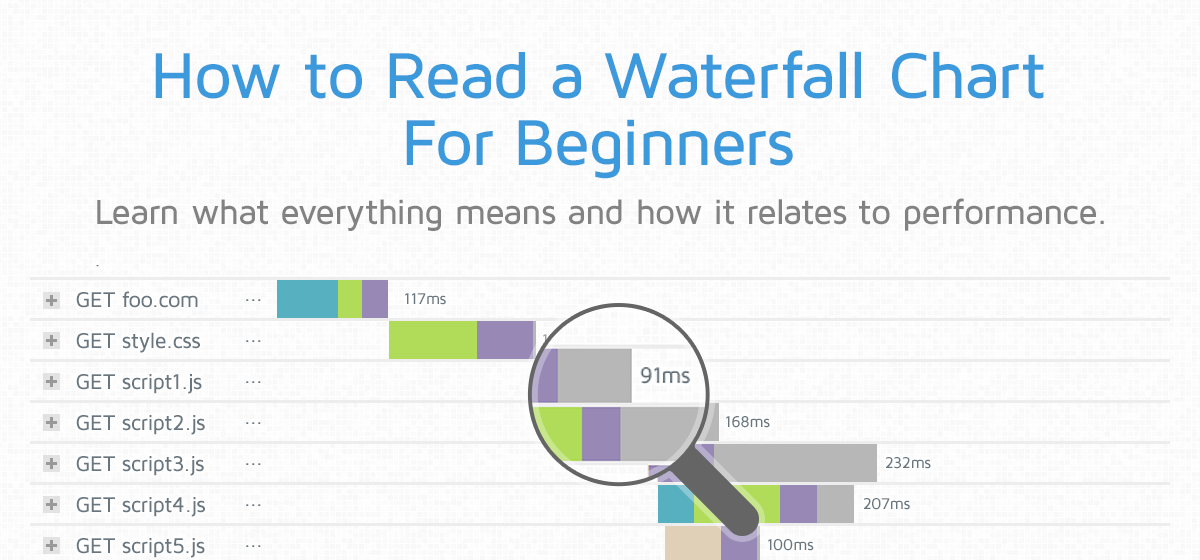 How To Read A Waterfall Chart For Beginners Gtmetrix