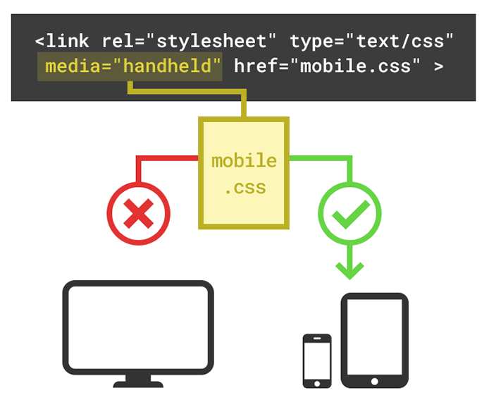 Split CSS up by Media Type example